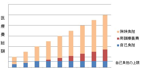 医療費と高額療養費の関係