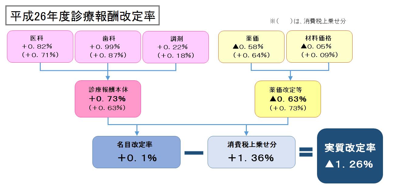 メディカルタイムス用改定率の図