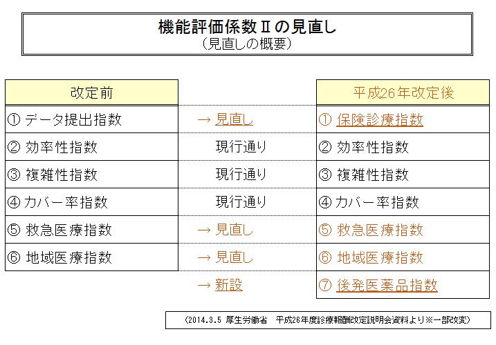 メディカルタイムス7-3図 (2)