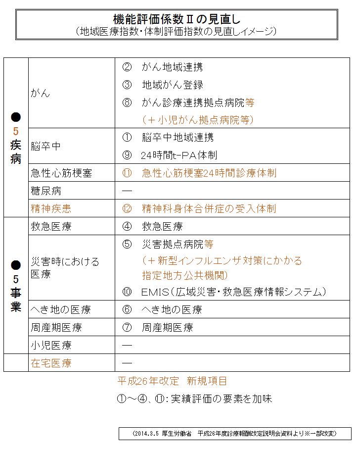 メディカルタイムス7-3図 (3)