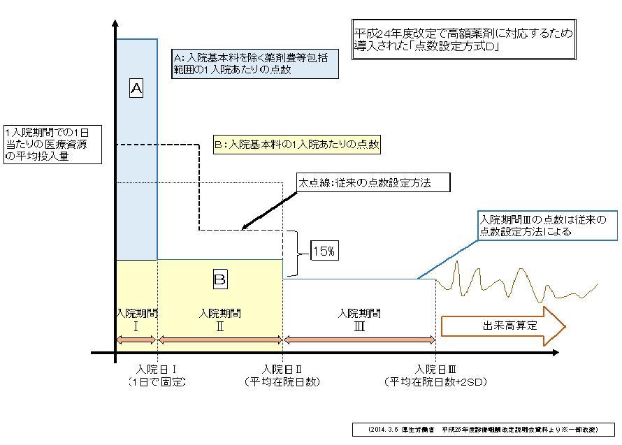 メディカルタイムス7-4図 (2)