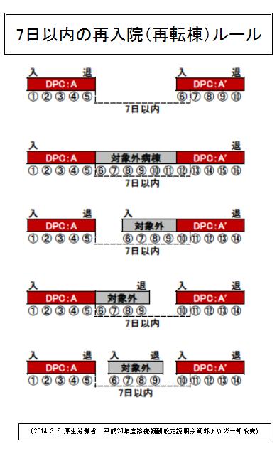 メディカルタイムス7-5図 (2)