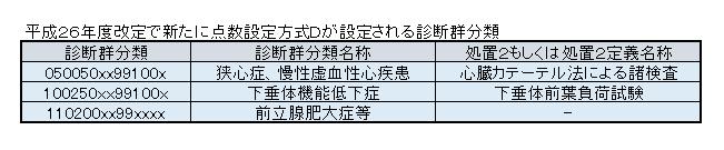 メディカルタイムス7-4図 (3)