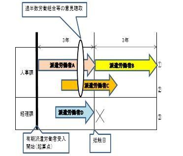 事業所単位の期間制限表