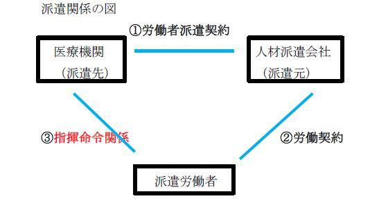 派遣関係図グラフィック