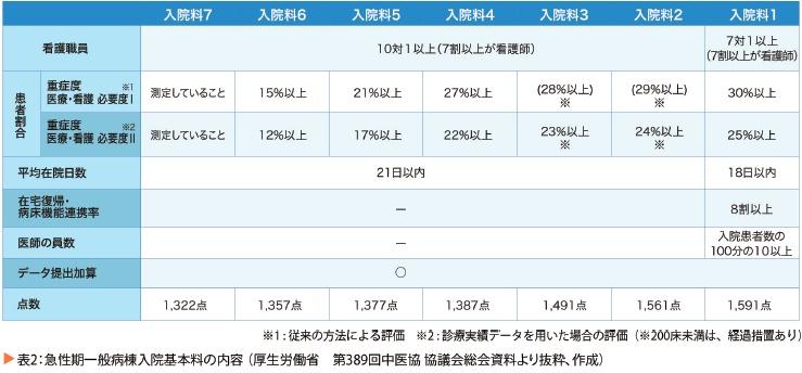 メディカルニュース24 表2