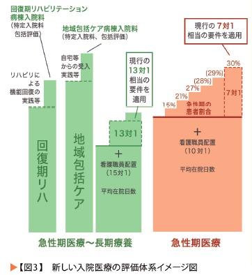メディカルニュース24 図3